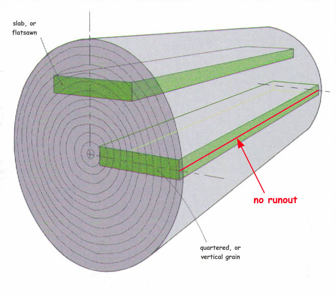 log.1